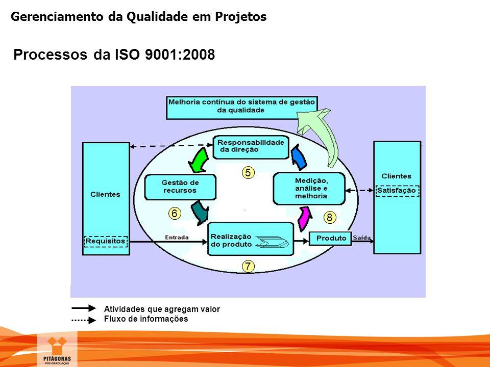 Gerenciamento da Qualidade em Projetos Atividades que agregam valor Fluxo de informações 5 6 7 8 Processos da ISO 9001:2008