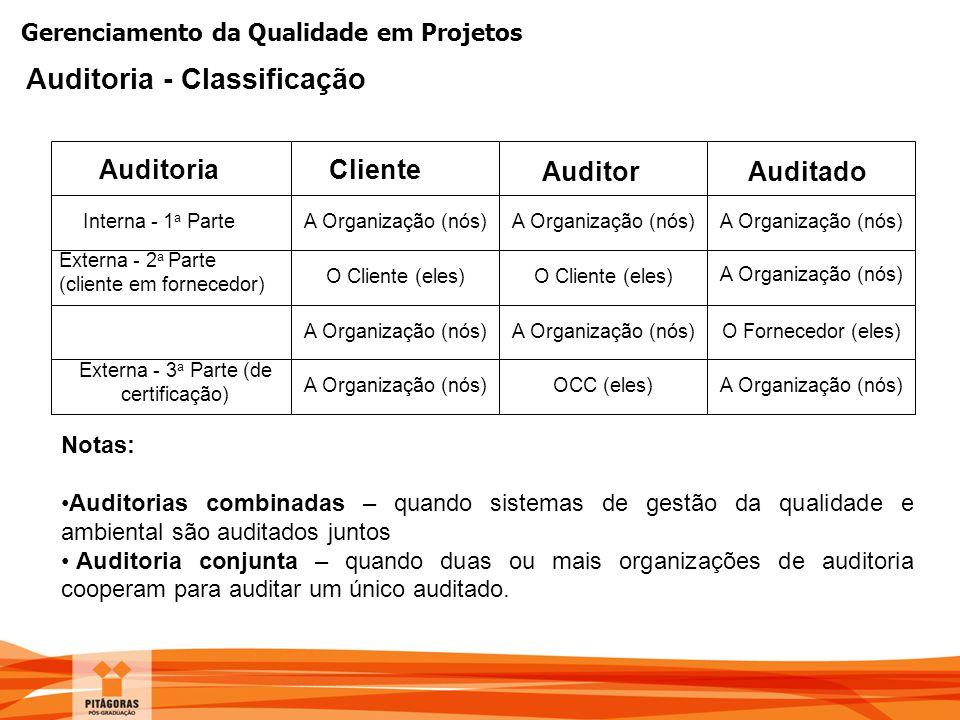 Gerenciamento da Qualidade em Projetos Auditoria - Classificação AuditoriaCliente AuditorAuditado Interna - 1 a Parte Externa - 2 a Parte (cliente em
