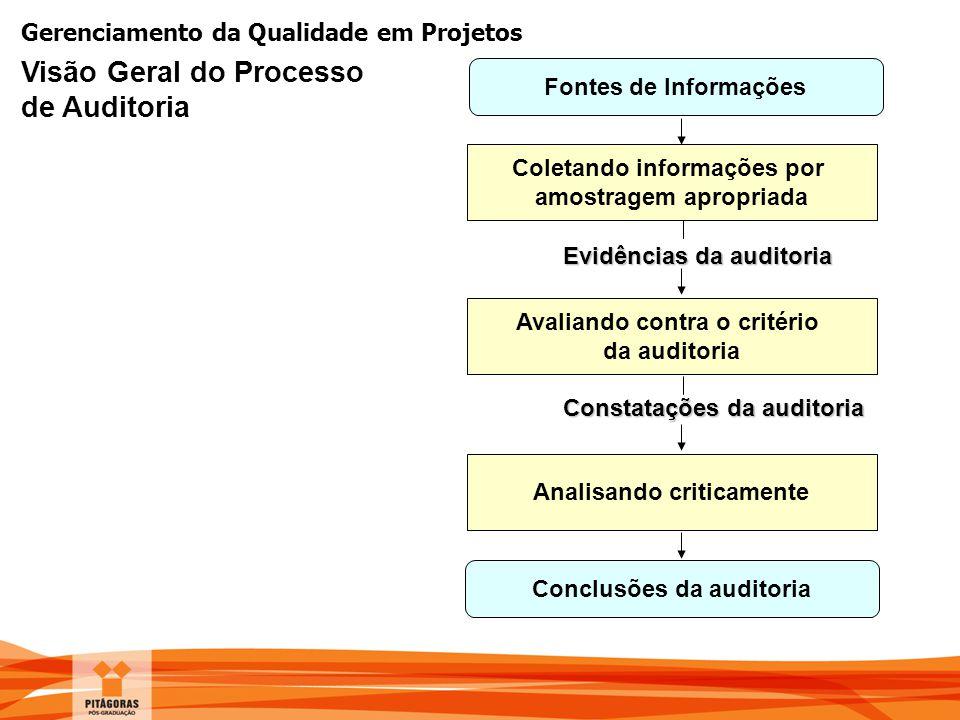 Gerenciamento da Qualidade em Projetos Coletando informações por amostragem apropriada Avaliando contra o critério da auditoria Conclusões da auditori