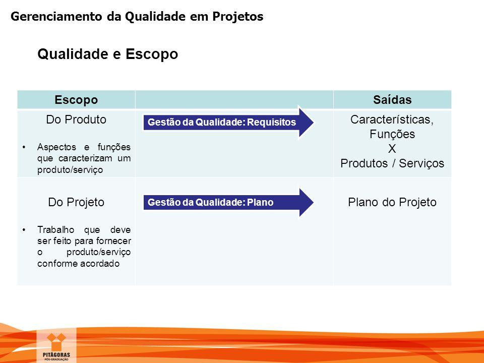 Gerenciamento da Qualidade em Projetos Qualidade e Escopo EscopoSaídas Do Produto Aspectos e funções que caracterizam um produto/serviço Característic