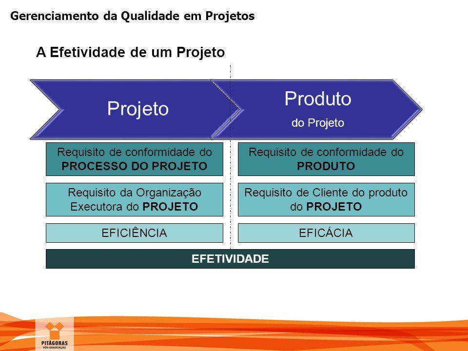Gerenciamento da Qualidade em Projetos A Efetividade de um Projeto Projeto Produto do Projeto Requisito de conformidade do PROCESSO DO PROJETO Requisi