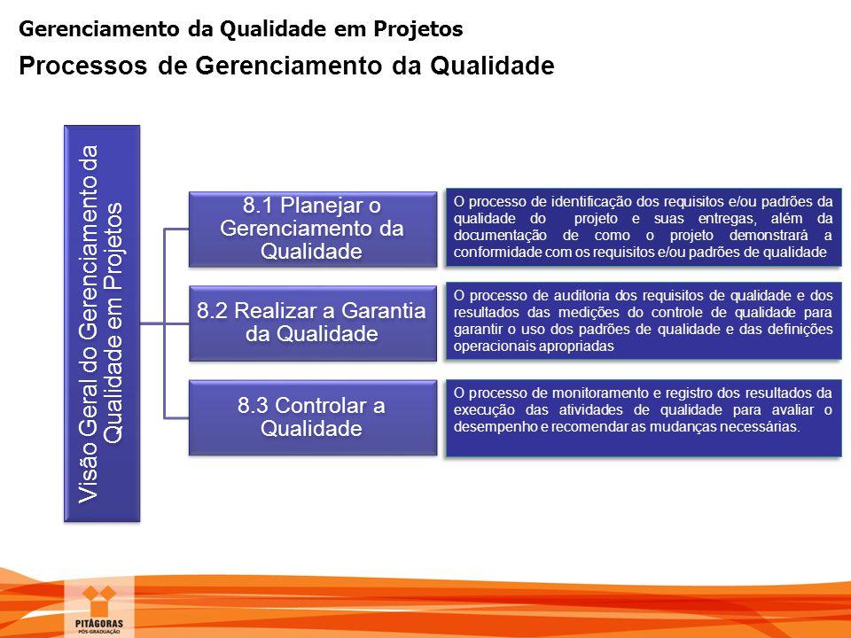 Gerenciamento da Qualidade em Projetos Processos de Gerenciamento da Qualidade Visão Geral do Gerenciamento da Qualidade em Projetos 8.1 Planejar o Ge