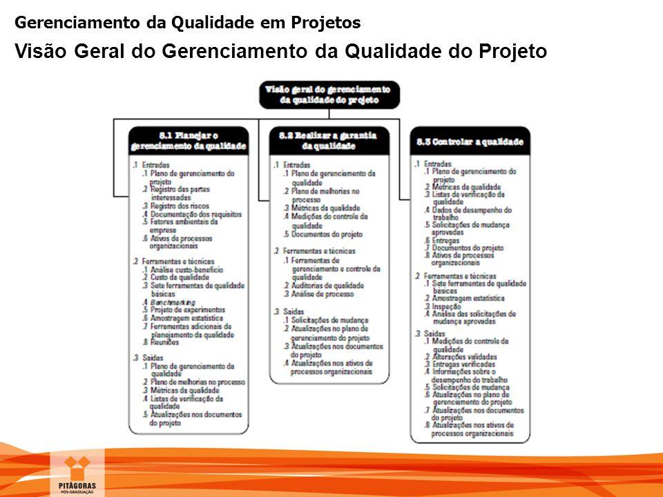 Gerenciamento da Qualidade em Projetos Visão Geral do Gerenciamento da Qualidade do Projeto
