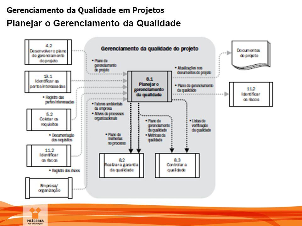 Gerenciamento da Qualidade em Projetos Planejar o Gerenciamento da Qualidade