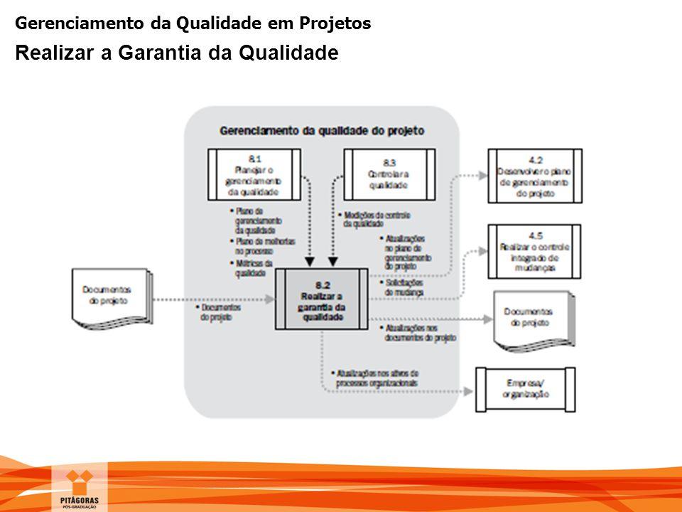 Gerenciamento da Qualidade em Projetos Realizar a Garantia da Qualidade