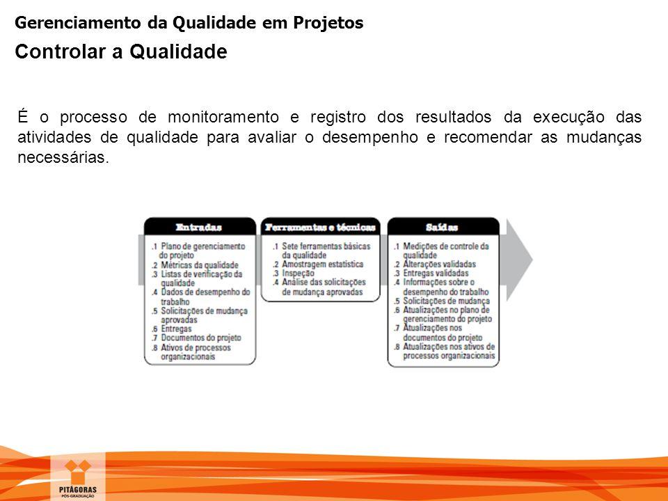 Gerenciamento da Qualidade em Projetos É o processo de monitoramento e registro dos resultados da execução das atividades de qualidade para avaliar o