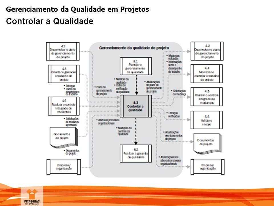 Gerenciamento da Qualidade em Projetos Controlar a Qualidade