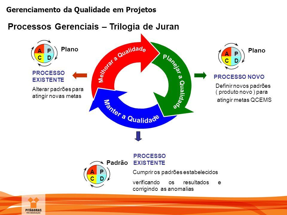 Gerenciamento da Qualidade em Projetos Processos Gerenciais – Trilogia de Juran ACAC PDPD Plano PROCESSO NOVO Definir novos padrões ( produto novo ) p