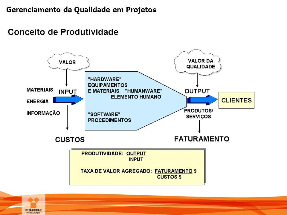 Gerenciamento da Qualidade em Projetos Conceito de Produtividade