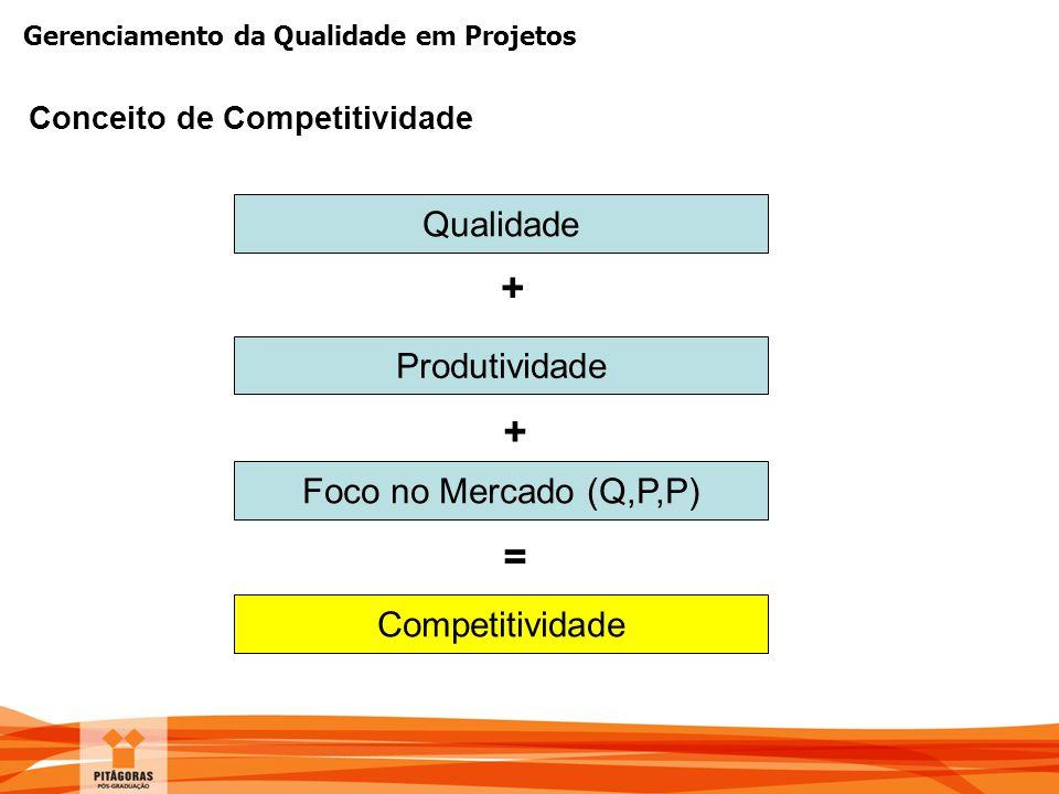 Gerenciamento da Qualidade em Projetos Conceito de Competitividade Qualidade Produtividade + Foco no Mercado (Q,P,P) + Competitividade =