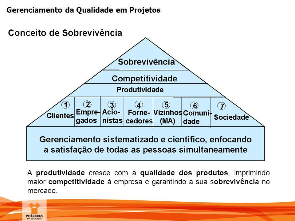 Gerenciamento da Qualidade em Projetos Conceito de Sobrevivência A produtividade cresce com a qualidade dos produtos, imprimindo maior competitividade