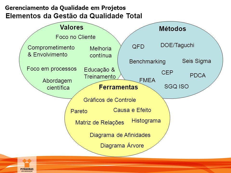 Gerenciamento da Qualidade em Projetos Elementos da Gestão da Qualidade Total Foco no Cliente Melhoria contínua Comprometimento & Envolvimento Educaçã