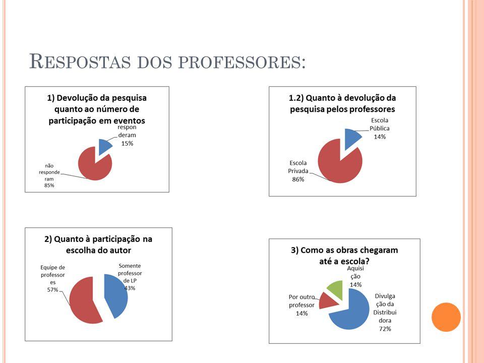 R ESPOSTAS DOS PROFESSORES :