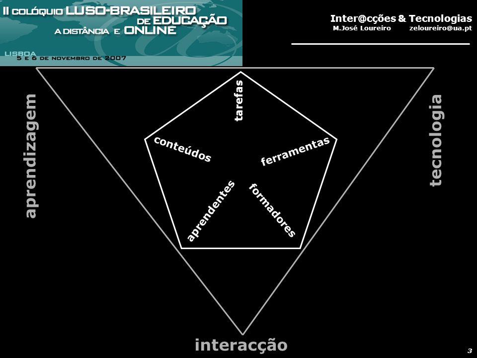 Inter@cções & Tecnologias M.José Loureiro zeloureiro@ua.pt 3 conteúdos aprendentes formadores ferramentas tarefas tecnologia aprendizagem interacção
