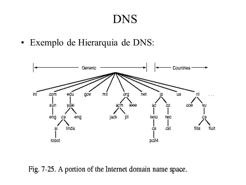 DNS Exemplo de Hierarquia de DNS: