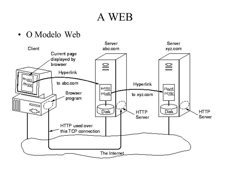 A WEB O Modelo Web