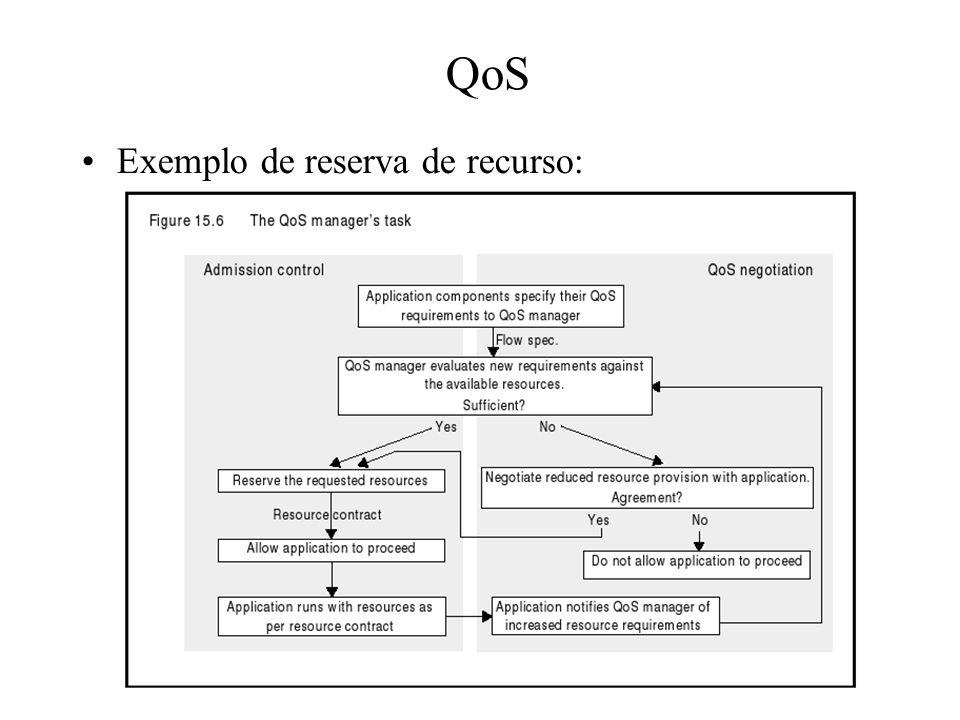 QoS Exemplo de reserva de recurso: