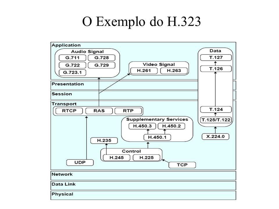 O Exemplo do H.323