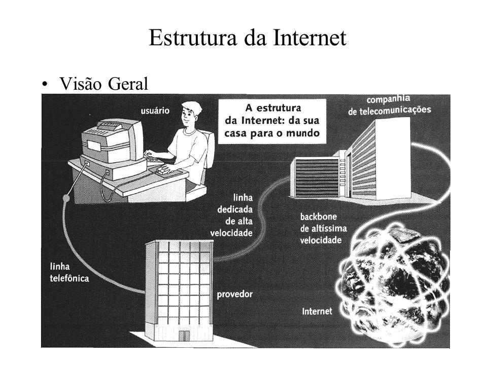 Estrutura da Internet Visão Geral