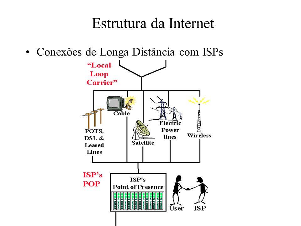 Estrutura da Internet Conexões de Longa Distância com ISPs