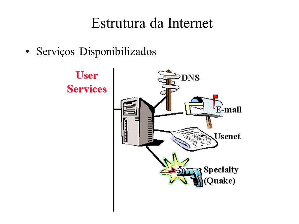 Estrutura da Internet Serviços Disponibilizados
