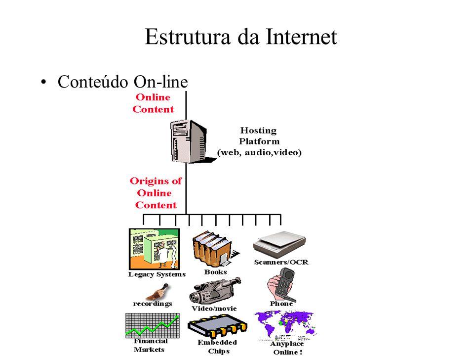 Estrutura da Internet Conteúdo On-line