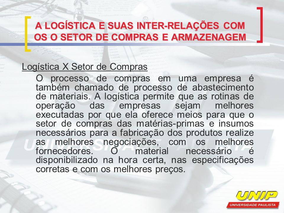A LOGÍSTICA E SUAS INTER-RELAÇÕES COM OS O SETOR DE COMPRAS E ARMAZENAGEM Logística X Setor de Compras O processo de compras em uma empresa é também c