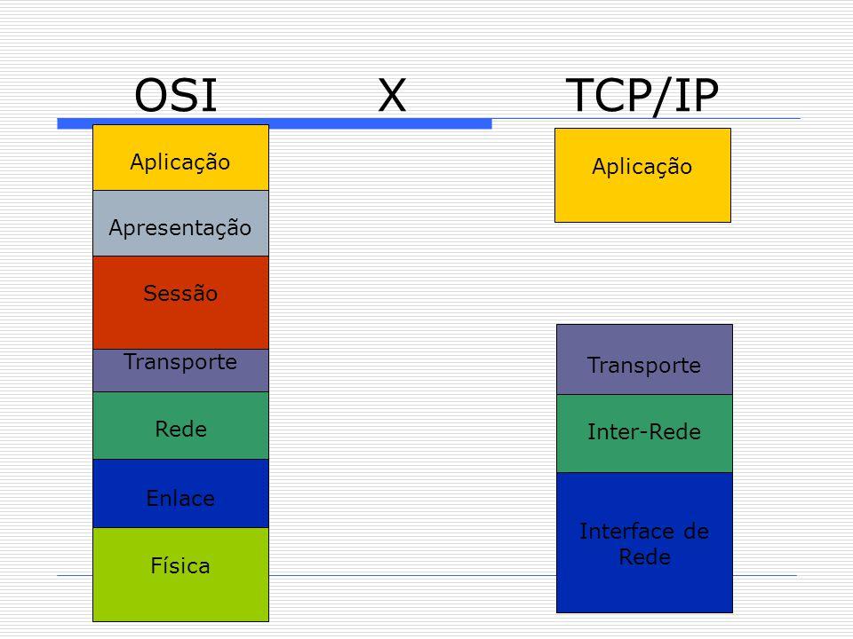 OSI X TCP/IP Aplicação Transporte Inter-Rede Interface de Rede Aplicação Transporte Rede Enlace Apresentação Física Sessão