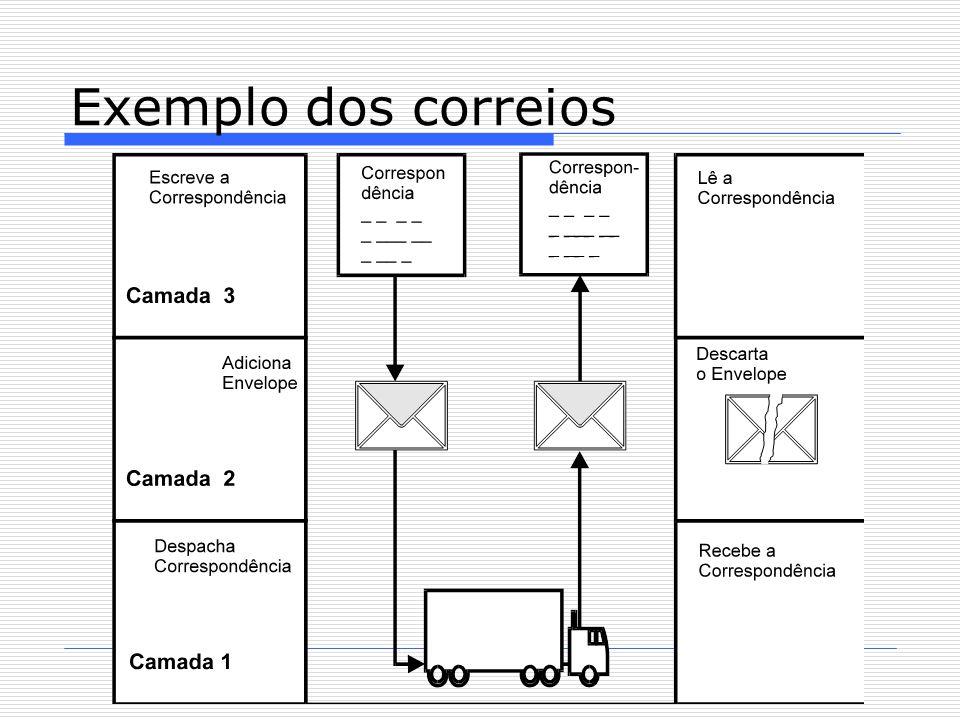 Exemplo dos correios