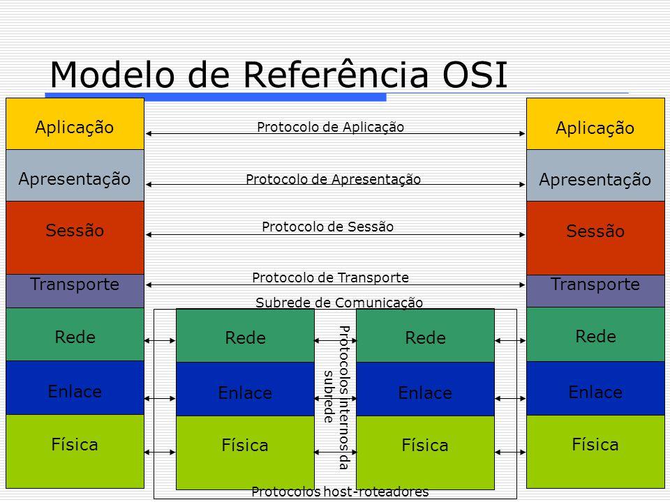 Aplicação Transporte Rede Enlace Modelo de Referência OSI Apresentação Física Sessão Aplicação Transporte Rede Enlace Apresentação Física Sessão Rede Enlace Física Rede Enlace Física Protocolo de Aplicação Protocolo de Apresentação Protocolo de Sessão Protocolo de Transporte Subrede de Comunicação Protocolos internos da subrede Protocolos host-roteadores