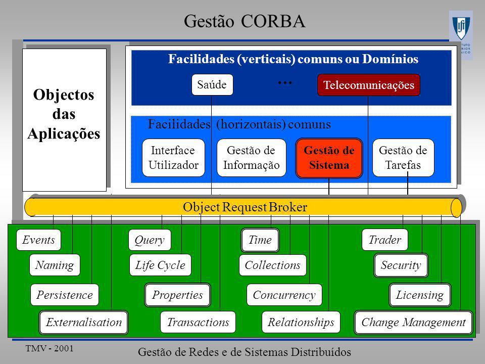 TMV - 2001 Gestão de Redes e de Sistemas Distribuídos Gestão CORBA Interface Utilizador Gestão de Informação Gestão de Tarefas Objectos das Aplicações