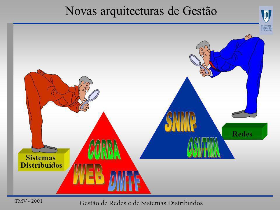TMV - 2001 Gestão de Redes e de Sistemas Distribuídos Novas arquitecturas de Gestão Redes Sistemas Distribuídos