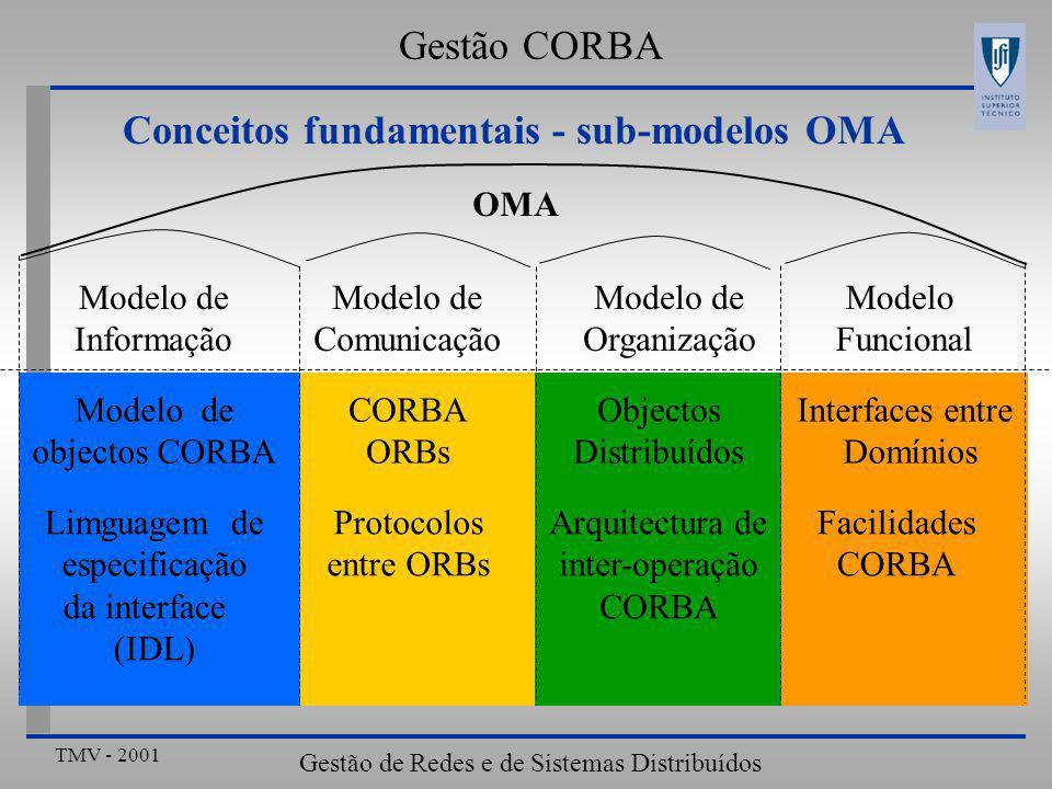 TMV - 2001 Gestão de Redes e de Sistemas Distribuídos Modelo de Informação - conceitos fundamentais  Arquitectura genérica: Não se definem OGs relativos a Gestão de Redes e de Sistemas Definem-se propriedades fundamentais de objectos genéricos  Implementação de um objecto Especificação dos dados e do código dos métodos  Referência do objecto Informação necessária a especificar um objecto dentro dum ORB  Operação Interacção fornecida por um objecto Signature: identificador, tipo, lista de parâmetros, excepção…  Interface {Operações associadas a um objecto, especificadas em IDL} Gestão CORBA