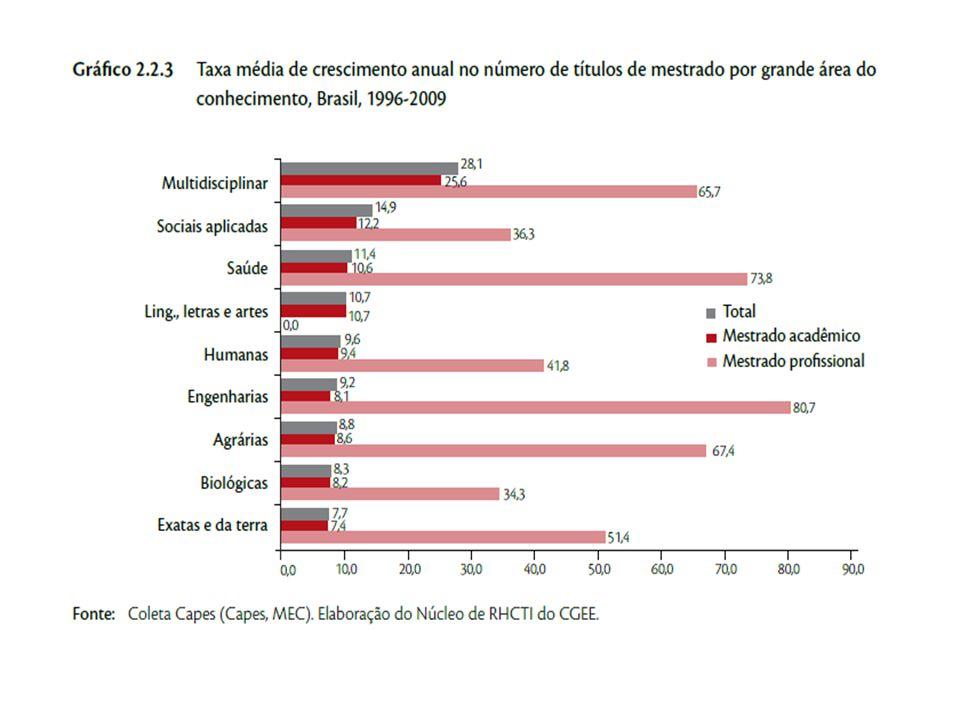 Fonte:- Documento de Área Interdisciplinar - 2013