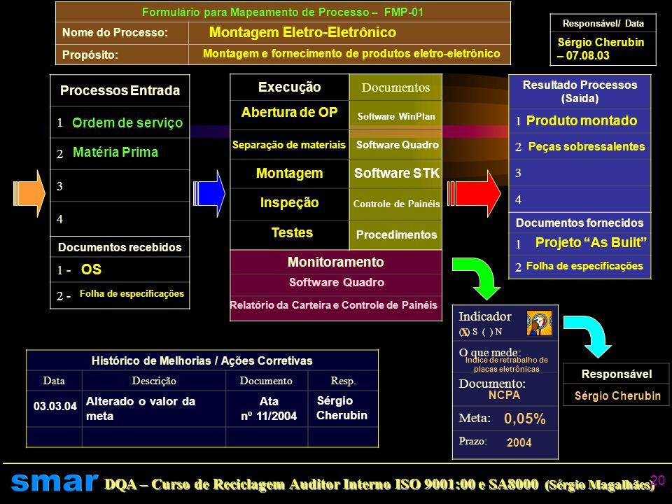 DQA – Curso de Reciclagem Auditor Interno ISO 9001:00 e SA8000 (Sérgio Magalhães) 19 Definição de Processo Conjunto de atividades inter- relacionadas
