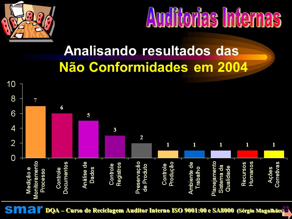 DQA – Curso de Reciclagem Auditor Interno ISO 9001:00 e SA8000 (Sérgio Magalhães) 22 Resultados Em 2004 foram programadas a realização de 3 auditorias