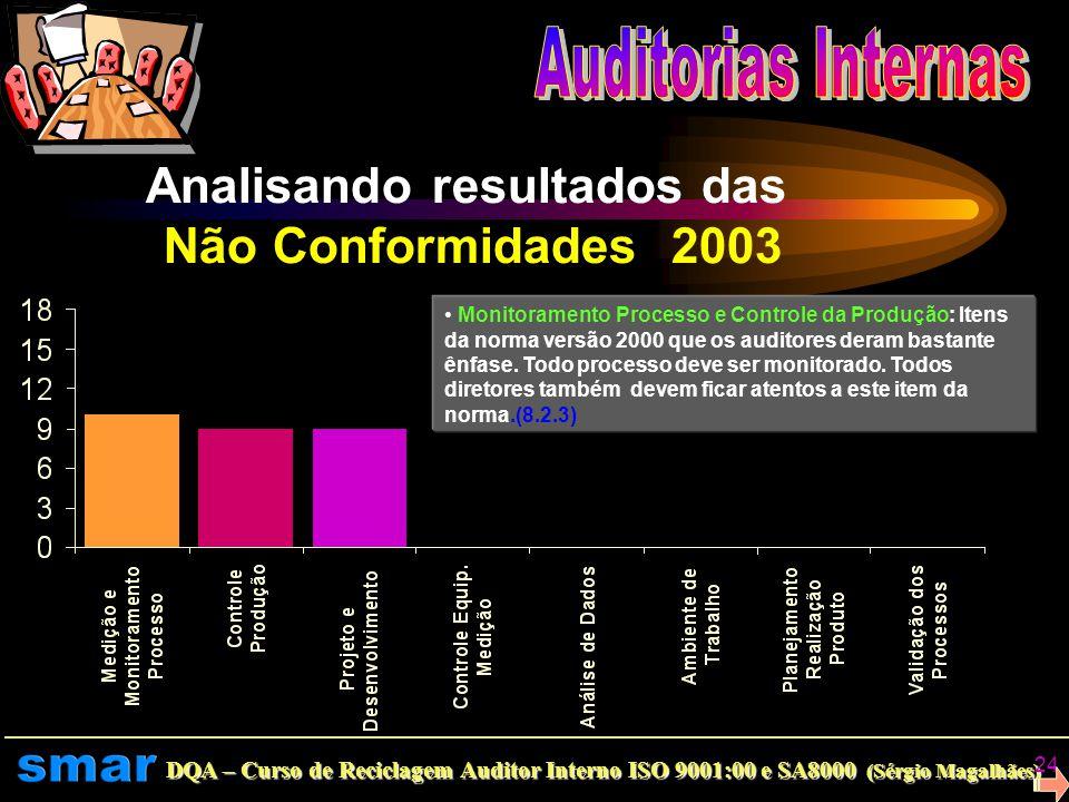 DQA – Curso de Reciclagem Auditor Interno ISO 9001:00 e SA8000 (Sérgio Magalhães) 23 Analisando resultados das Não Conformidades em 2004