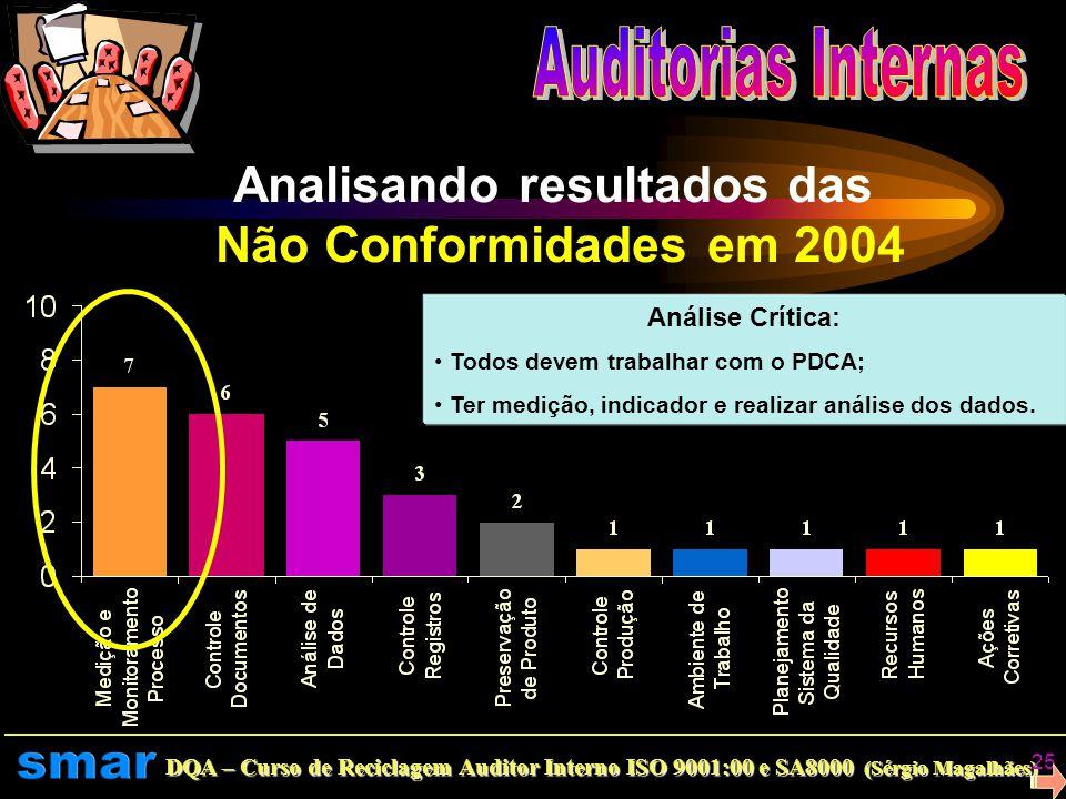 DQA – Curso de Reciclagem Auditor Interno ISO 9001:00 e SA8000 (Sérgio Magalhães) 24 Analisando resultados das Não Conformidades 2003 Monitoramento Pr