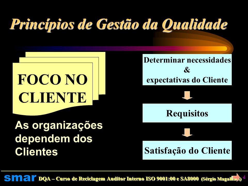 DQA – Curso de Reciclagem Auditor Interno ISO 9001:00 e SA8000 (Sérgio Magalhães) 3 Princípios de Gestão da Qualidade... Curso de Reciclagem