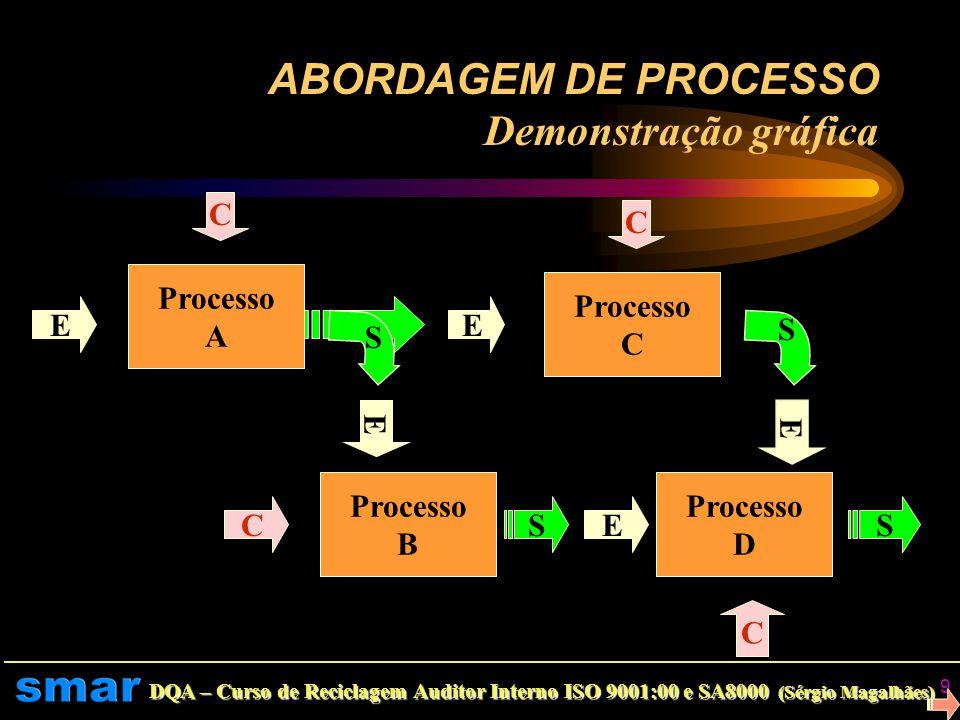 DQA – Curso de Reciclagem Auditor Interno ISO 9001:00 e SA8000 (Sérgio Magalhães) 8 Abordagem de Processo Entendendo mais... Recursos Gerencia Transfo
