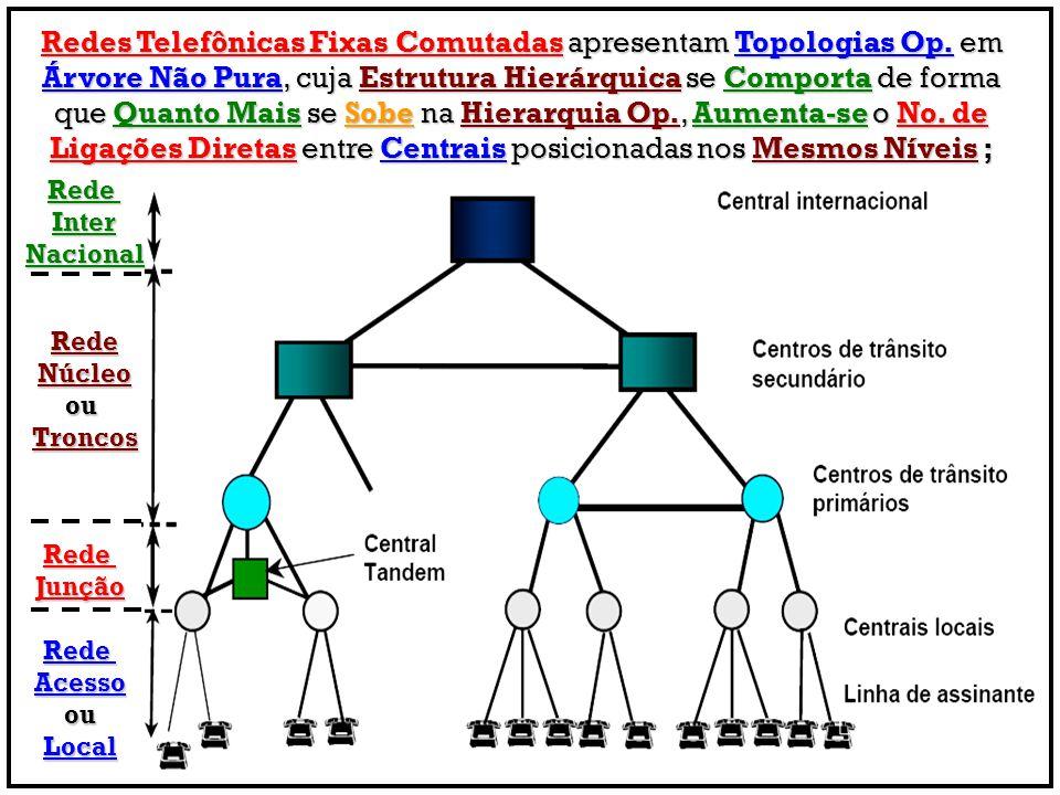 Redes Telefônicas Fixas Comutadas apresentam Topologias Op. em Árvore Não Pura, cuja Estrutura Hierárquica se Comporta de forma que Quanto Mais se Sob