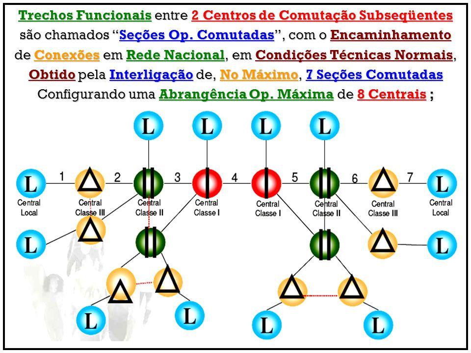 """Trechos Funcionais entre 2 Centros de Comutação Subseqüentes são chamados """"Seções Op. Comutadas"""", com o Encaminhamento de Conexões em Rede Nacional, e"""