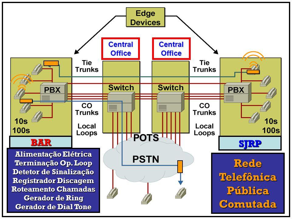 BARSJRP Alimentação Elétrica Terminação Op. Loop Detetor de Sinalização Registrador Discagem Roteamento Chamadas Gerador de Ring Gerador de Dial Tone