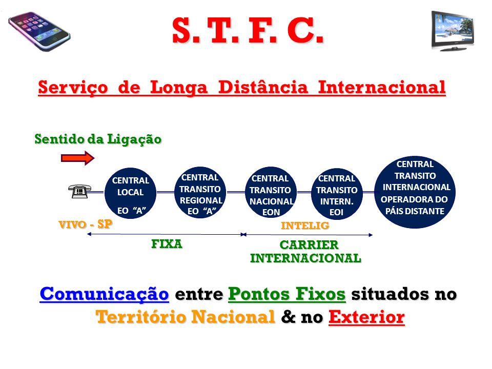 Serviço de Longa Distância Internacional VIVO - SP INTELIG CARRIER INTERNACIONAL CARRIER INTERNACIONAL CENTRAL TRANSITO NACIONAL EON CENTRAL TRANSITO