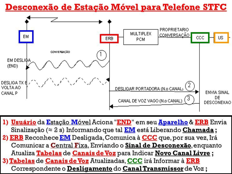 Desconexão de Estação Móvel para Telefone STFC 1)Usuário da Estação Móvel Aciona