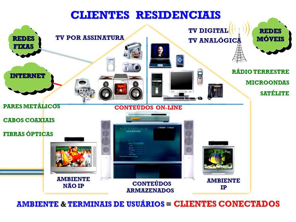 CLIENTES RESIDENCIAIS AMBIENTE & TERMINAIS DE USUÁRIOS = CLIENTES CONECTADOS AMBIENTE NÃO IP AMBIENTE IP CONTEÚDOS ARMAZENADOS REDESFIXASREDESFIXAS TV