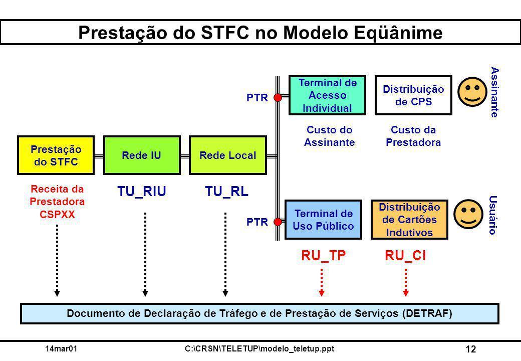 14mar01C:\CRSN\TELETUP\modelo_teletup.ppt 12 Prestação do STFC no Modelo Eqüânime Prestação do STFC Rede IURede Local Distribuição de CPS Terminal de