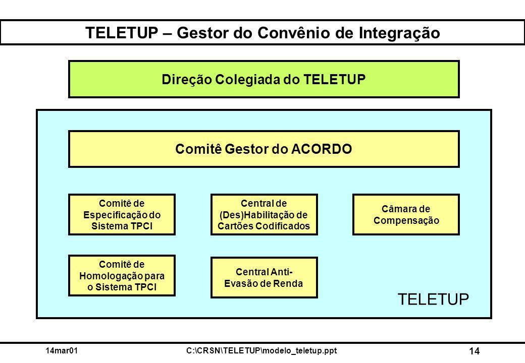 14mar01C:\CRSN\TELETUP\modelo_teletup.ppt 14 TELETUP – Gestor do Convênio de Integração Comitê Gestor do ACORDO Comitê de Especificação do Sistema TPC