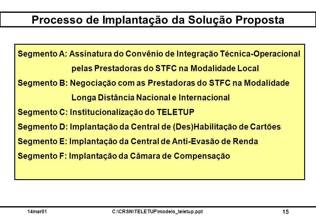 14mar01C:\CRSN\TELETUP\modelo_teletup.ppt 15 Processo de Implantação da Solução Proposta Segmento A: Assinatura do Convênio de Integração Técnica-Operacional pelas Prestadoras do STFC na Modalidade Local Segmento B: Negociação com as Prestadoras do STFC na Modalidade Longa Distância Nacional e Internacional Segmento C: Institucionalização do TELETUP Segmento D: Implantação da Central de (Des)Habilitação de Cartões Segmento E: Implantação da Central de Anti-Evasão de Renda Segmento F: Implantação da Câmara de Compensação