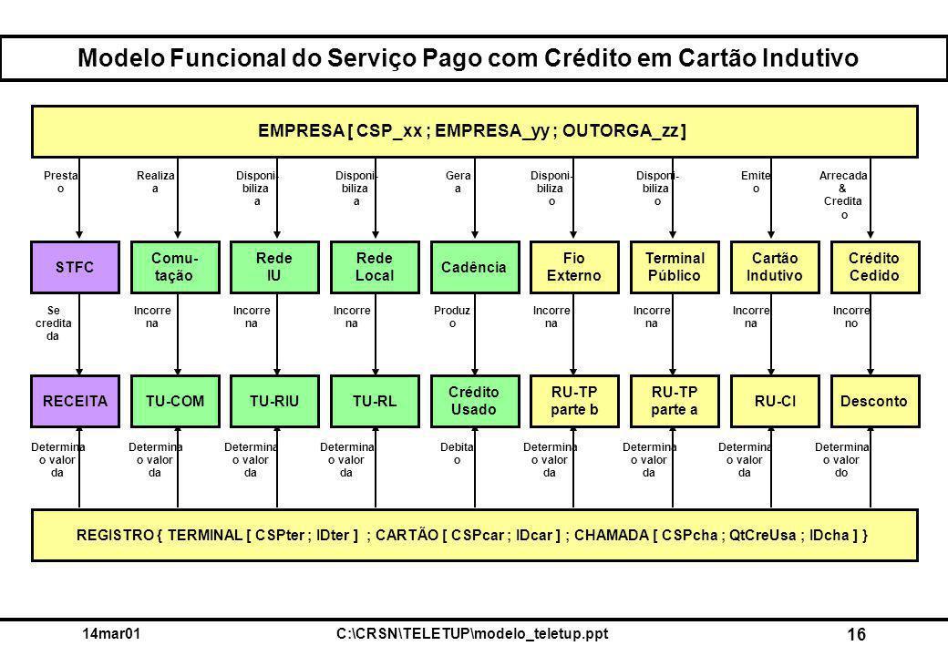 14mar01C:\CRSN\TELETUP\modelo_teletup.ppt 16 Modelo Funcional do Serviço Pago com Crédito em Cartão Indutivo Crédito Cedido Cartão Indutivo Terminal Público Cadência Rede Local Rede IU Comu- tação Fio Externo STFC DescontoRU-CI RU-TP parte a RU-TP parte b Crédito Usado TU-RLTU-RIUTU-COMRECEITA EMPRESA [ CSP_xx ; EMPRESA_yy ; OUTORGA_zz ] REGISTRO { TERMINAL [ CSPter ; IDter ] ; CARTÃO [ CSPcar ; IDcar ] ; CHAMADA [ CSPcha ; QtCreUsa ; IDcha ] } Presta o Realiza a Disponi- biliza a Disponi- biliza o Emite o Arrecada & Credita o Gera a Determina o valor da Debita o Determina o valor da Determina o valor do Produz o Incorre no Se credita da Incorre na